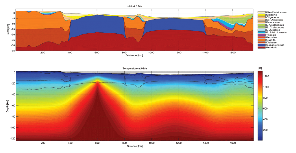 Reconstructed crustal configuration of an over 1600km long transect spanning from Greenland over the Jan Mayen microcontinent to the Norwegian margin. The computed present-day temperature field shows the ridge thermal structure and remnant heat beneath the Møre margin from the first breakup event.